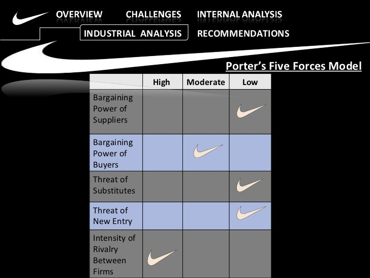analysis of nike by porter five Transcript of porter's 5 forces: adidas thanks for listening porter's 5 forces analysis adidas bargaining power of buyers (individual consumers.