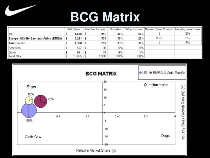 """bcg matrix of nike Definition bcg matrix boston consulting group (bcg) matrix is defined by the following authors as follows: table 1 definition of bcg matrix pearce (2013) bcg matrix is an approach pioneered by the boston consulting group that attempted to help managers """"balance"""" the flow of cash resources among their various businesses while also identifying their basic strategic purpose within the."""