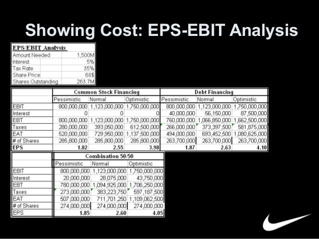 starbucks eps ebit analysis Starbucks corporation : forcasts, revenue,  (ebit) 3 656: 4 232: 4 413: 4 389: 4 747: 5 254:  balance sheet analysis.