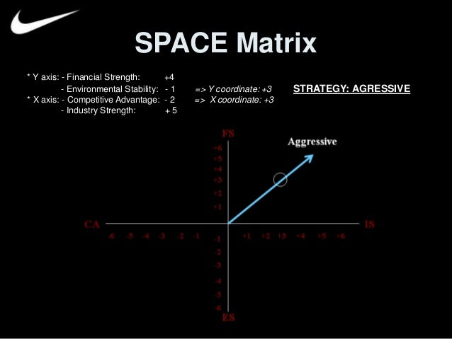 bcg matrix of reebok Each company part of adidas group increased in financial profit with the exception of reebok (adidas group, 2012)  definition bcg matrix boston consulting group .
