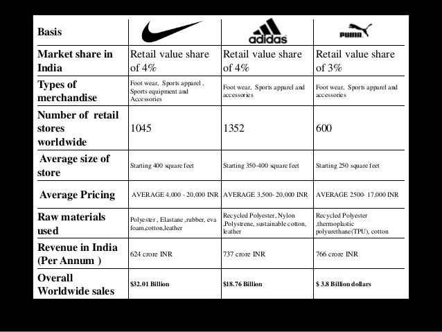 nike brand equity analysis Athlete endorsements and brand image 21 brand equity – the value of a brand tiger woods and nike –analysis and discussion.