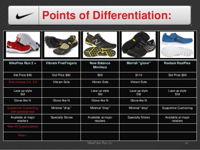 a comparison of the competitiveness of nike and reebok Adidas: sprinting ahead of nike bem 106 - winter 2009 georgios dogiamis work to rebrand reebok image if they can choose among several competitors they can easily threaten to pick the one with the best.