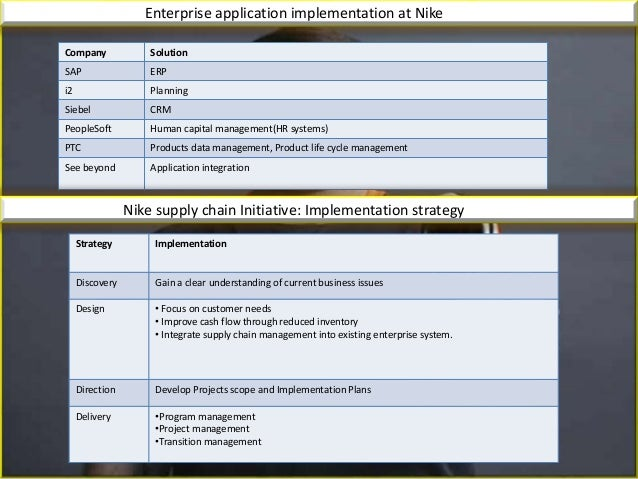 nike implementation plan Assignment on marketing plan (preparation of marketing plan and implementation) course code: mkt 4207submitted to: riazul islam lecturer, departm.