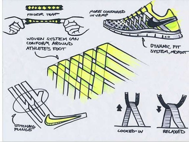 manufacturing process of nike products Yes, this week's product development and innovation lessons from the news is  about  nike also has completely reinvented its shoe manufacturing process.