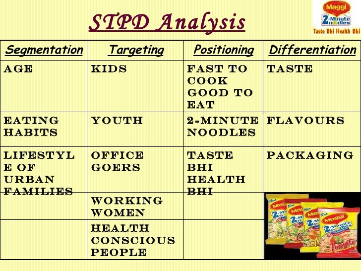 stpd analysis of maggi Stpd analysis of maggi brand segmentation: market segmentation divides the heterogenous market into homogenous groups of customers who share a similar set of needs/wants and could be satisfied by specific products maggi brand have segmented the market on the basis of lifestyle and habits of urban.