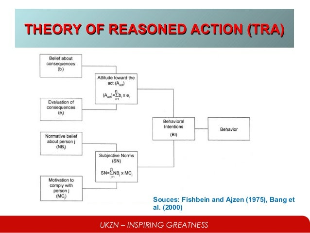 What is Theory of Reasoned Action (TRA)