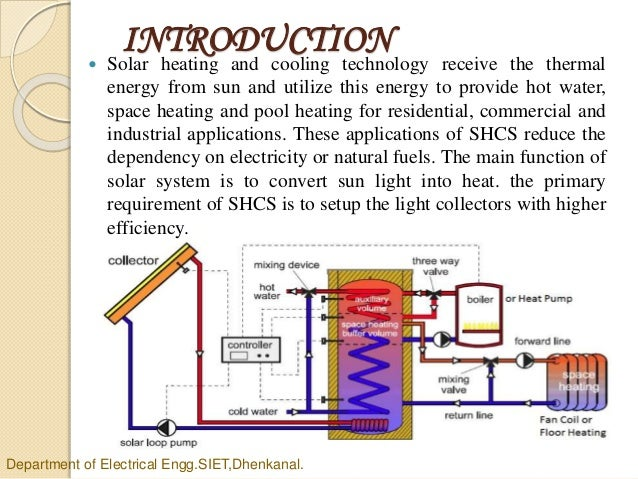 Solar heating and cooling system