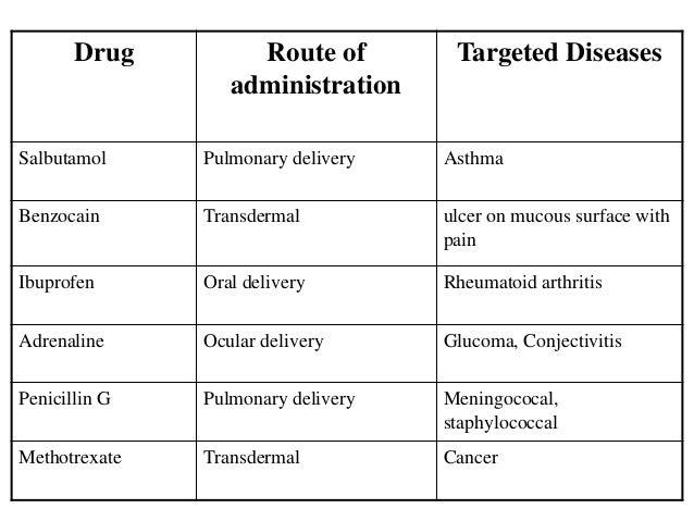 Nikhil Nanoparticles And Liposomes