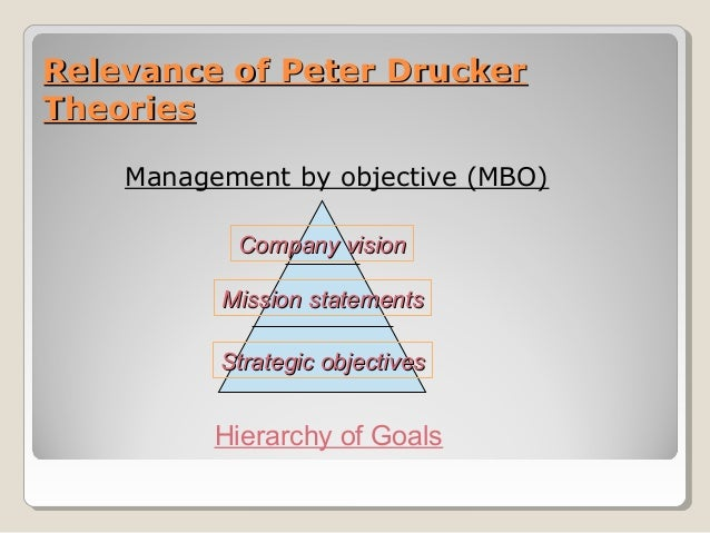 the theory of the business drucker peter f Perusti vuonna 1990 peter f drucker -säätiön (nyk leader to leader institute),  the theory of the business (1994) managing in a time of great change (1995.
