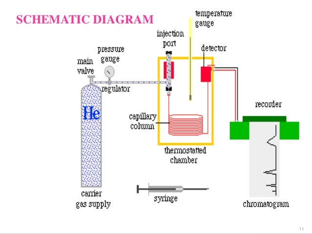 gas chromatography, wiring diagram