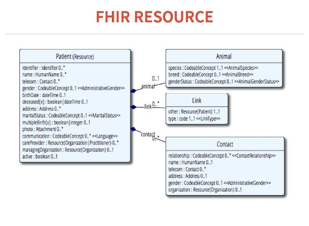 FHIR-first development of healthcare applications