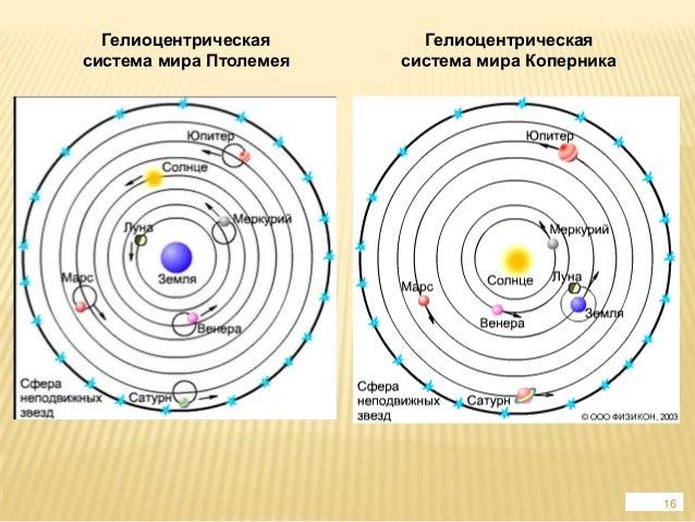 Картинки по запросу Николай Коперник