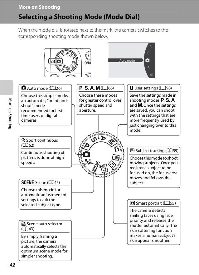 Nikon coolpix p100 manual