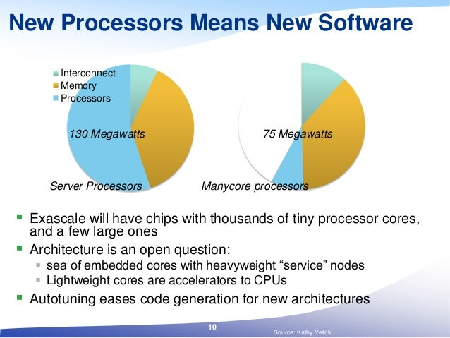 New Processors Means New Software  Exascale will have chips with thousands of tiny processor cores, and a few large ones ...