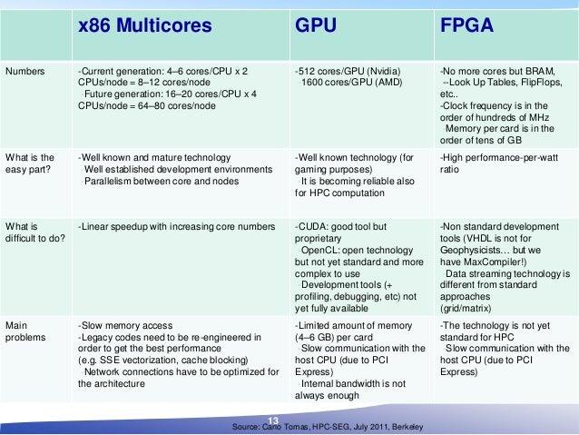 x86 Multicores GPU FPGA Numbers -Current generation: 4–6 cores/CPU x 2 CPUs/node = 8–12 cores/node -Future generation: 16–...