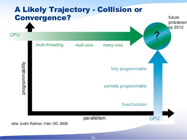 A Likely Trajectory - Collision or Convergence? CPU GPU multi-threading multi-core many-core fixed function partially prog...