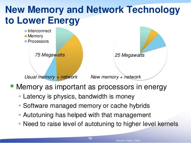 Interconnect Memory Processors New Memory and Network Technology to Lower Energy  Memory as important as processors in en...