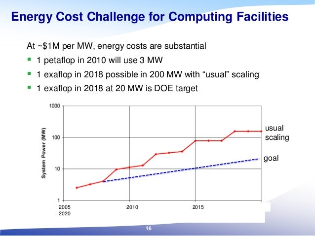 goal usual scaling 2005 2010 2015 2020 Energy Cost Challenge for Computing Facilities At ~$1M per MW, energy costs are sub...