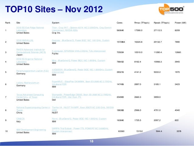 TOP10 Sites – Nov 2012 Rank Site System Cores Rmax (TFlop/s) Rpeak (TFlop/s) Power (kW) 1 DOE/SC/Oak Ridge National Labora...