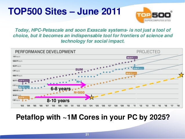 TOP500 Sites – June 2011 Today, HPC-Petascale and soon Exascale systems- is not just a tool of choice, but it becomes an i...