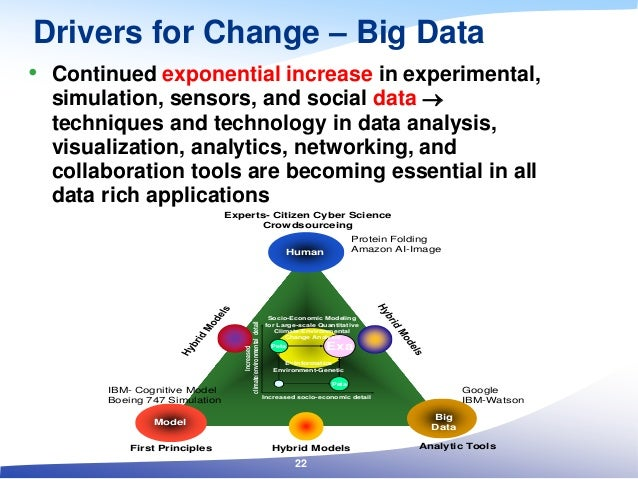 Drivers for Change – Big Data • Continued exponential increase in experimental, simulation, sensors, and social data  tec...