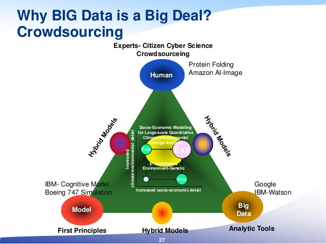 Why BIG Data is a Big Deal? Crowdsourcing Big Data Model Human Experts- Citizen Cyber Science Crowdsourceing Analytic Tool...