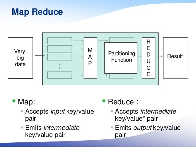 Map Reduce  Map:  Accepts input key/value pair  Emits intermediate key/value pair  Reduce :  Accepts intermediate key...