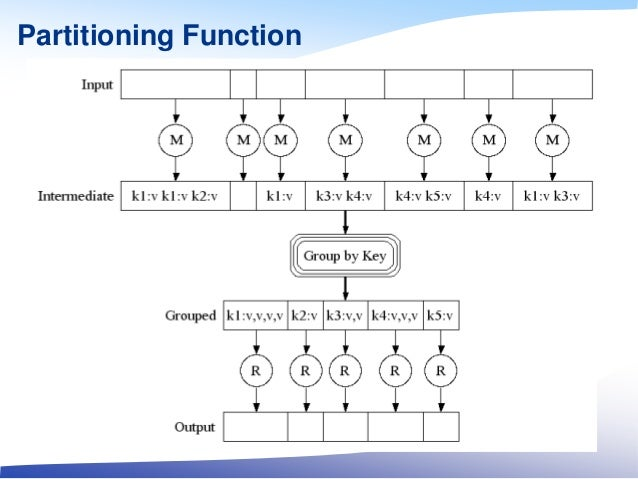 Partitioning Function