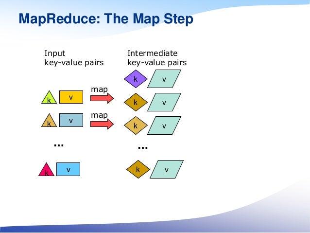 MapReduce: The Map Step vk k v k v map vk vk … k v map Input key-value pairs Intermediate key-value pairs … k v
