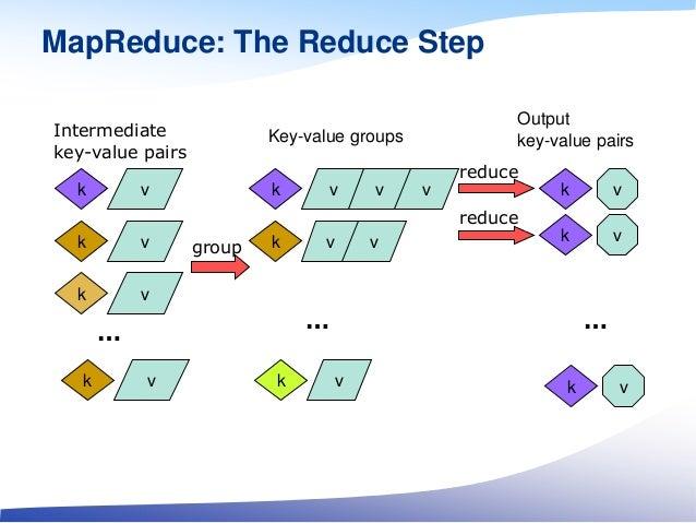 MapReduce: The Reduce Step k v … k v k v k v Intermediate key-value pairs group reduce reduce k v k v k v … k v … k v k v ...