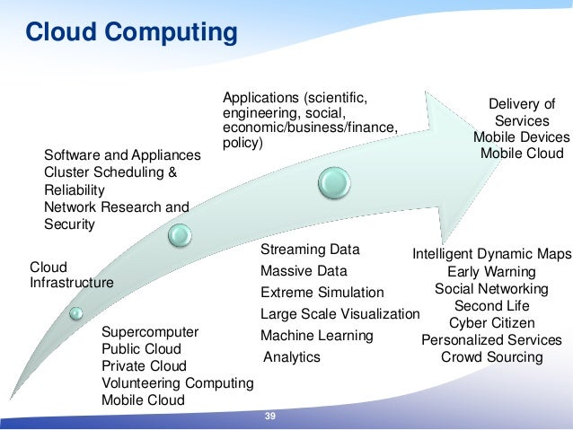 Cloud Infrastructure Applications (scientific, engineering, social, economic/business/finance, policy) Delivery of Service...