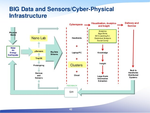 BIG Data and Sensors/Cyber-Physical Infrastructure Water Air Energy Earthquake Marvell Lab μSensors TinyOS Prototyping Dev...