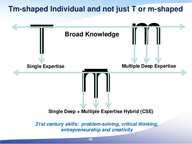 Tm T m Tm-shaped Individual and not just T or m-shaped Single Expertise Multiple Deep Expertise Single Deep + Multiple Exp...
