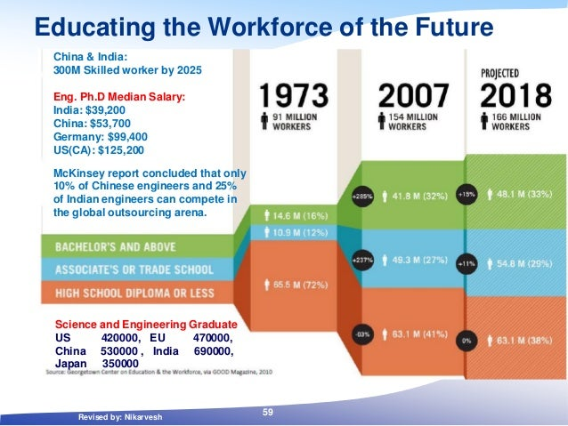 Educating the Workforce of the Future China & India: 300M Skilled worker by 2025 Eng. Ph.D Median Salary: India: $39,200 C...