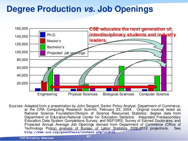 Degree Production vs. Job Openings Sources: Adapted from a presentation by John Sargent, Senior Policy Analyst, Department...