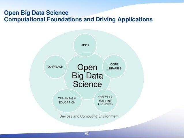 Open Big Data Science Computational Foundations and Driving Applications Open Big Data Science APPS CORE LIBRARIES ANALYTI...