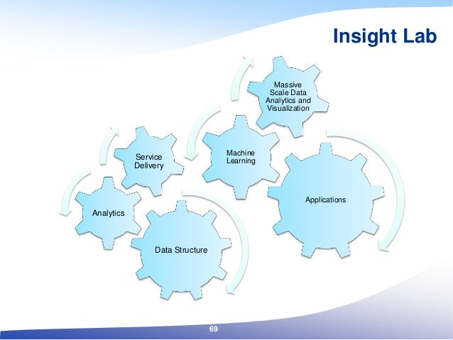 Insight Lab Applications Machine Learning Massive Scale Data Analytics and Visualization Data Structure Analytics Service ...