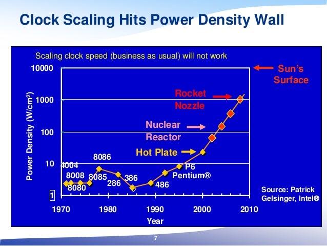 Clock Scaling Hits Power Density Wall 4004 8008 8080 8085 8086 286 386 486 Pentium® P6 1 10 100 1000 10000 1970 1980 1990 ...