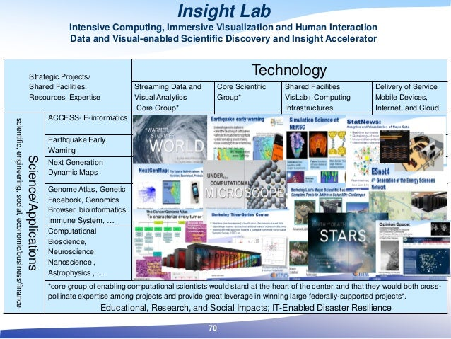 Strategic Projects/ Shared Facilities, Resources, Expertise Technology Streaming Data and Visual Analytics Core Group* Cor...
