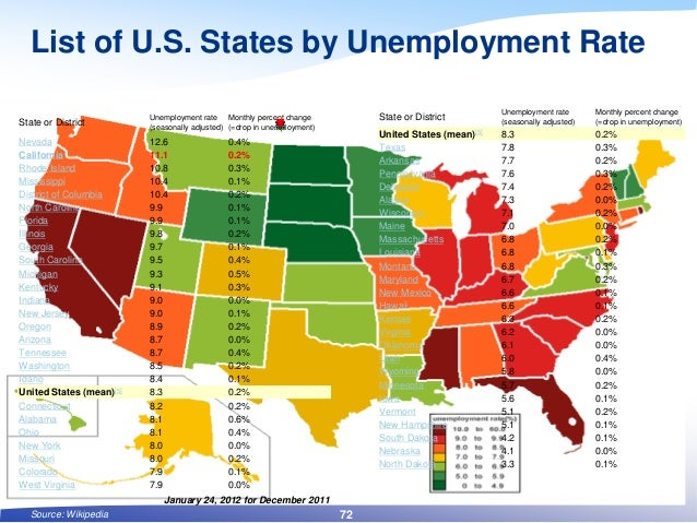 List of U.S. States by Unemployment Rate State or District Unemployment rate (seasonally adjusted) Monthly percent change ...