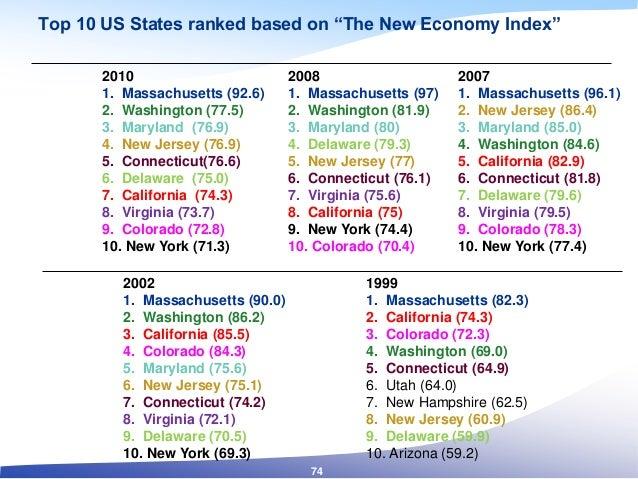 """Top 10 US States ranked based on """"The New Economy Index"""" 2010 1. Massachusetts (92.6) 2. Washington (77.5) 3. Maryland (76..."""
