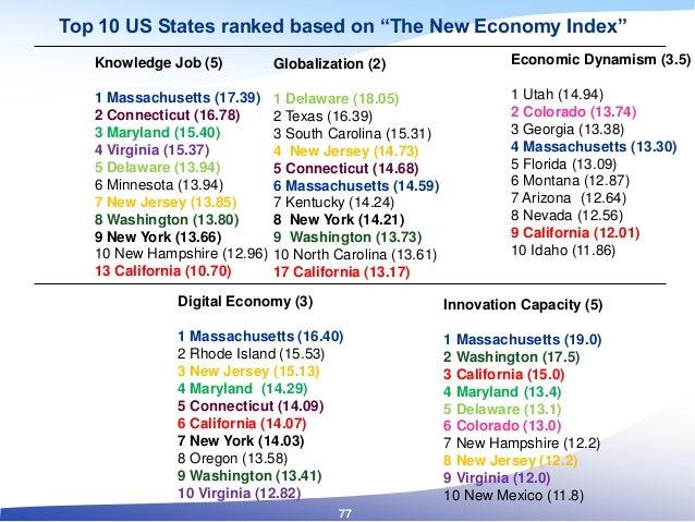 Knowledge Job (5) 1 Massachusetts (17.39) 2 Connecticut (16.78) 3 Maryland (15.40) 4 Virginia (15.37) 5 Delaware (13.94) 6...