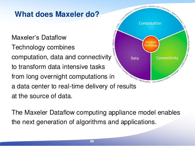 What does Maxeler do? Maxeler's Dataflow Technology combines computation, data and connectivity to transform data intensiv...