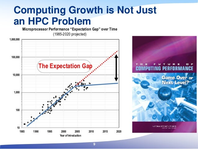 Computing Growth is Not Just an HPC Problem 10 100 1,000 10,000 100,000 1,000,000 1985 1990 1995 2000 2005 2010 2015 2020 ...