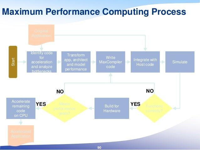Maximum Performance Computing ProcessStart Original Application Identify code for acceleration and analyze bottlenecks Wri...