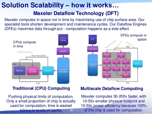 Traditional (CPU) Computing Maxeler computes 30-200x faster, with 10-50x smaller physical footprint and 10-50x power effic...