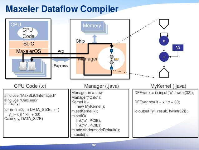 for (int i =0; i < DATA_SIZE; i++) y[i]= x[i] * x[i] + 30; PCI Express Manager Chip Memory Manager (.java) x x + 30 x Mana...