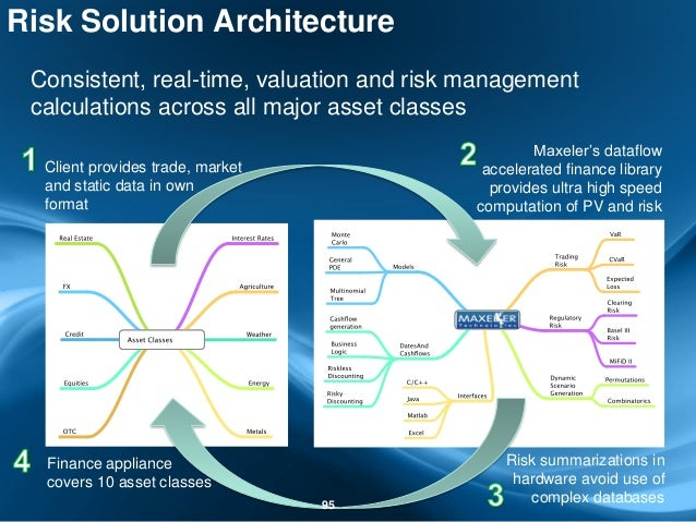 Risk Solution Architecture Consistent, real-time, valuation and risk management calculations across all major asset classe...
