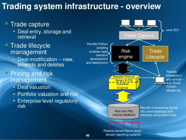  Trade capture  Deal entry, storage and retrieval  Trade lifecycle management  Deal modification – new, amends and del...