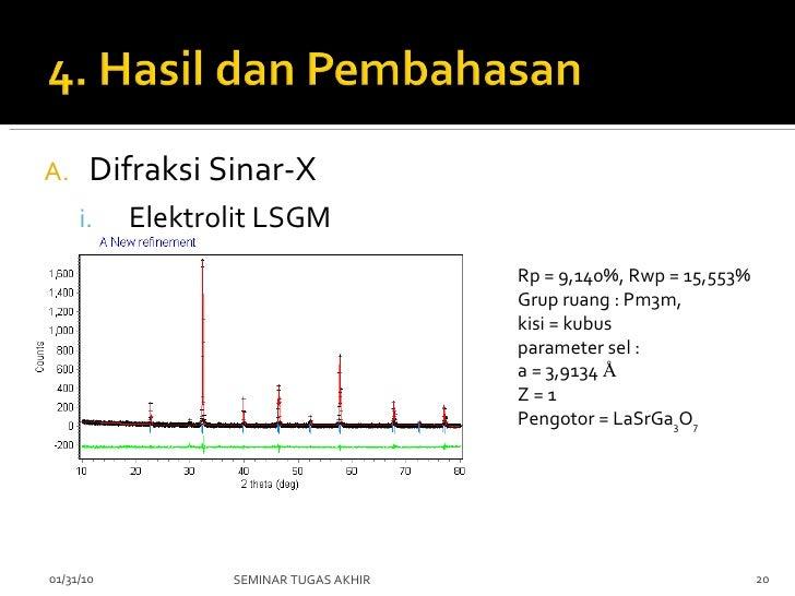 <ul><li>Difraksi Sinar-X </li></ul><ul><ul><li>Elektrolit LSGM  </li></ul></ul>02/08/10 SEMINAR TUGAS AKHIR Rp = 9,140%, R...